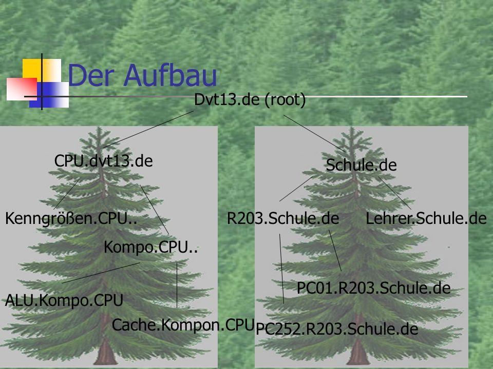 ALU.Kompo.CPU Cache.Kompon.CPU Der Aufbau Dvt13.de (root) CPU.dvt13.de Kenngrößen.CPU.. Kompo.CPU.. Schule.de R203.Schule.deLehrer.Schule.de PC01.R203