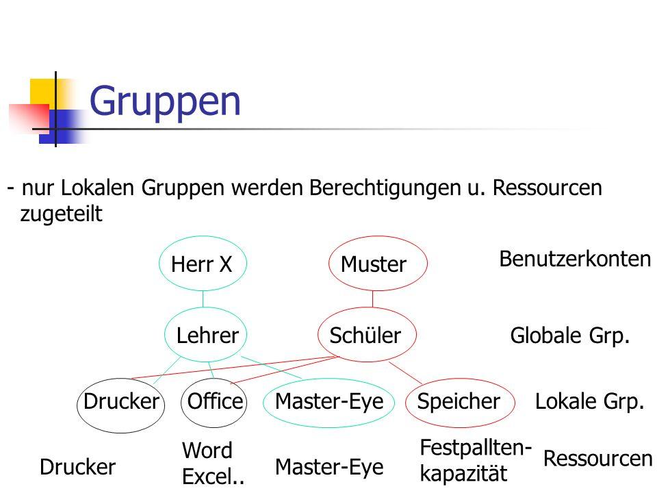 Gruppen - nur Lokalen Gruppen werden Berechtigungen u. Ressourcen zugeteilt Herr XMuster Lehrer DruckerOfficeMaster-Eye Schüler Speicher Drucker Word