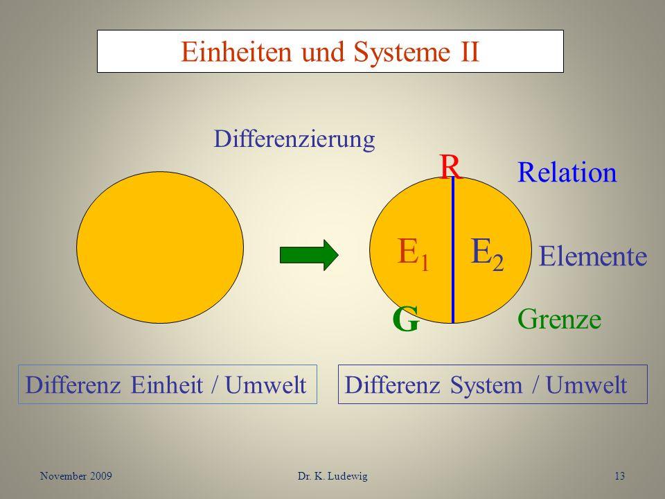 November 2009Dr. K. Ludewig13 Einheiten und Systeme II Differenzierung E1E1 E2E2 R G Relation Elemente Grenze Differenz Einheit / UmweltDifferenz Syst