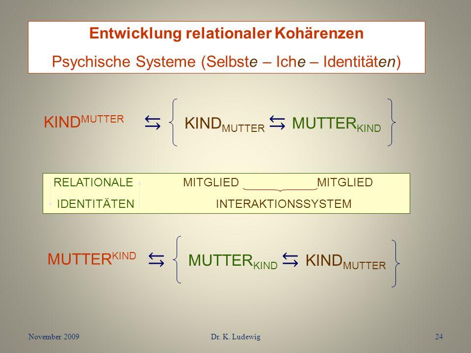 November 2009Dr. K. Ludewig24 KIND MUTTER MUTTER KIND RELATIONALE MITGLIED MITGLIED IDENTITÄTEN INTERAKTIONSSYSTEM MUTTER KIND KIND MUTTER Entwicklung