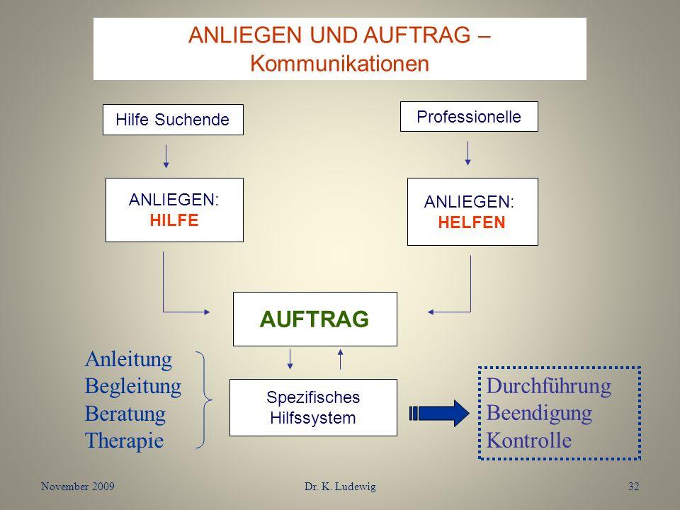 November 2009Dr. K. Ludewig32 ANLIEGEN UND AUFTRAG – Kommunikationen Hilfe Suchende Professionelle ANLIEGEN: HILFE ANLIEGEN: HELFEN AUFTRAG Spezifisch
