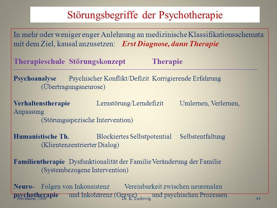 November 2009Dr. K. Ludewig44 In mehr oder weniger enger Anlehnung an medizinische Klassifikationsschemata mit dem Ziel, kausal anzusetzen: Erst Diagn