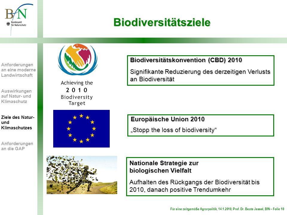 Für eine zeitgemäße Agrarpolitik, 14.1.2010, Prof. Dr. Beate Jessel, BfN – Folie 10 Biodiversitätsziele Biodiversitätskonvention (CBD) 2010 Signifikan