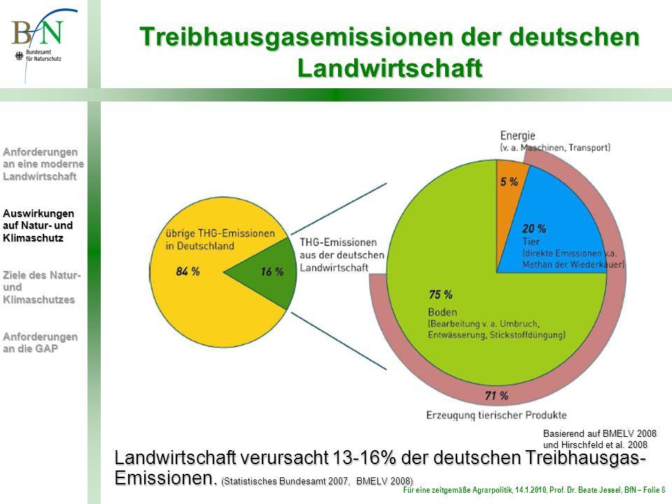 Für eine zeitgemäße Agrarpolitik, 14.1.2010, Prof. Dr. Beate Jessel, BfN – Folie 8 Treibhausgasemissionen der deutschen Landwirtschaft Basierend auf B
