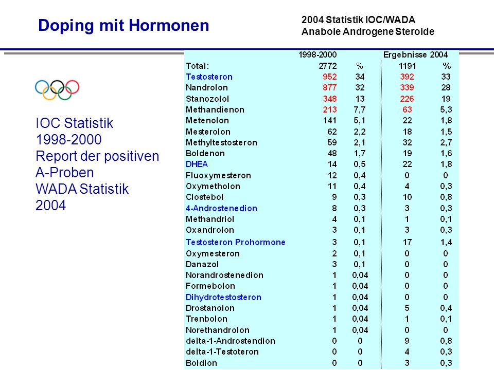 2004 Statistik IOC/WADA Anabole Androgene Steroide IOC Statistik 1998-2000 Report der positiven A-Proben WADA Statistik 2004 Doping mit Hormonen