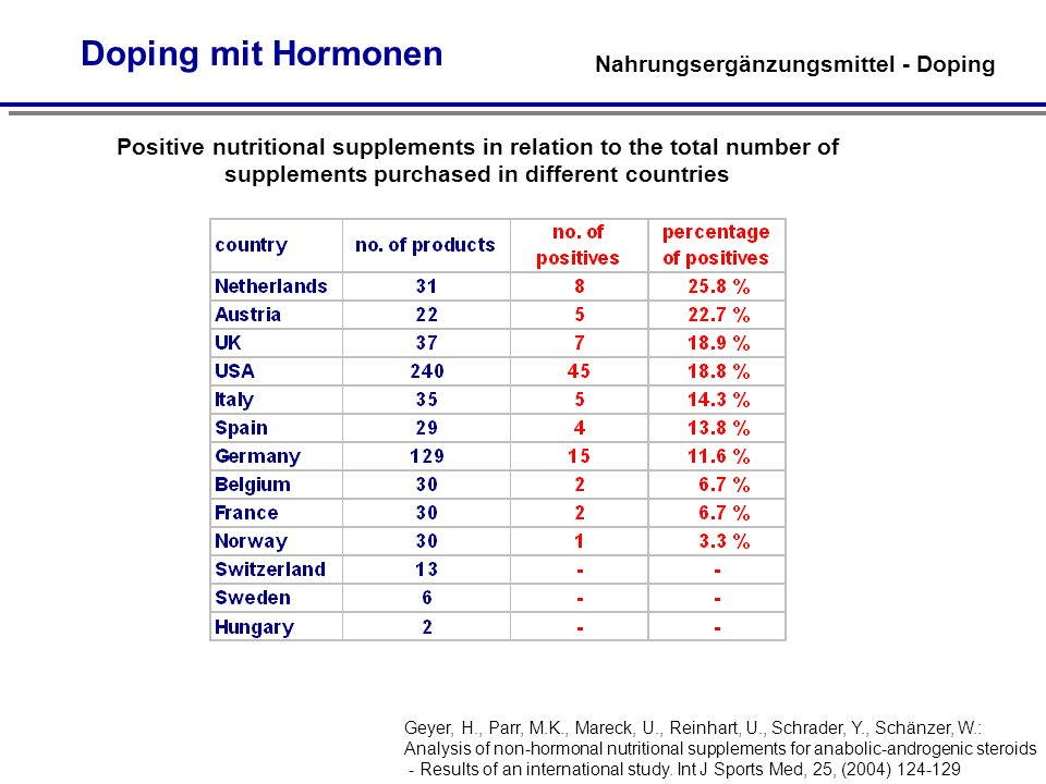 Doping mit Hormonen Positive nutritional supplements in relation to the total number of supplements purchased in different countries Geyer, H., Parr,