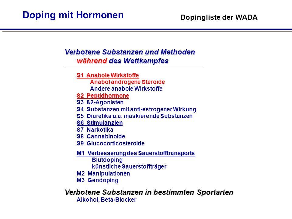 Doping mit Hormonen Dopingliste der WADA Verbotene Substanzen und Methoden während des Wettkampfes S1 Anabole Wirkstoffe S1 Anabole Wirkstoffe Anabol androgene Steroide Andere anabole Wirkstoffe S2 Peptidhormone S6 Stimulanzien S2 Peptidhormone S3 ß2-Agonisten S4 Substanzen mit anti-estrogener Wirkung S5 Diuretika u.a.