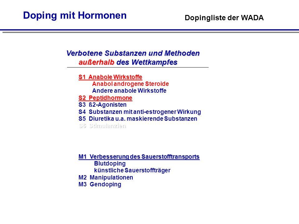 Doping mit Hormonen Dopingliste der WADA Verbotene Substanzen und Methoden außerhalb des Wettkampfes S1 Anabole Wirkstoffe S1 Anabole Wirkstoffe Anabol androgene Steroide Andere anabole Wirkstoffe S2 Peptidhormone S6 Stimulanzien S2 Peptidhormone S3 ß2-Agonisten S4 Substanzen mit anti-estrogener Wirkung S5 Diuretika u.a.