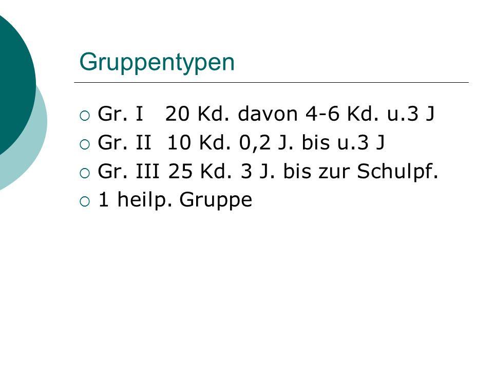 Gruppentypen Gr. I 20 Kd. davon 4-6 Kd. u.3 J Gr. II 10 Kd. 0,2 J. bis u.3 J Gr. III 25 Kd. 3 J. bis zur Schulpf. 1 heilp. Gruppe
