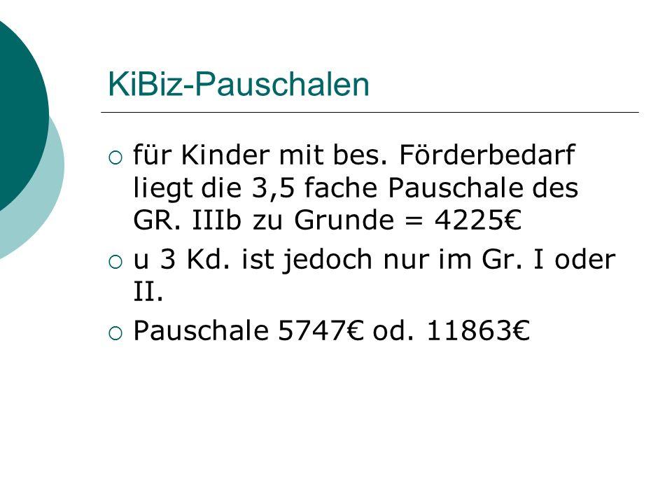 KiBiz-Pauschalen für Kinder mit bes. Förderbedarf liegt die 3,5 fache Pauschale des GR. IIIb zu Grunde = 4225 u 3 Kd. ist jedoch nur im Gr. I oder II.