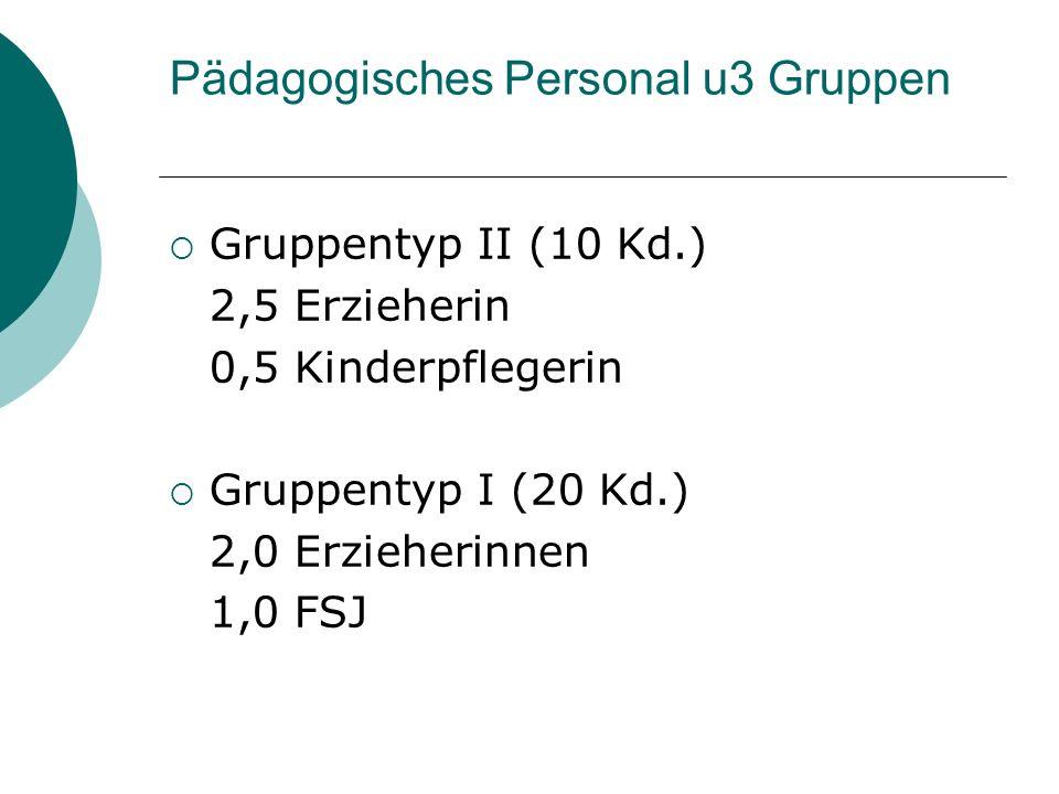 Pädagogisches Personal u3 Gruppen Gruppentyp II (10 Kd.) 2,5 Erzieherin 0,5 Kinderpflegerin Gruppentyp I (20 Kd.) 2,0 Erzieherinnen 1,0 FSJ