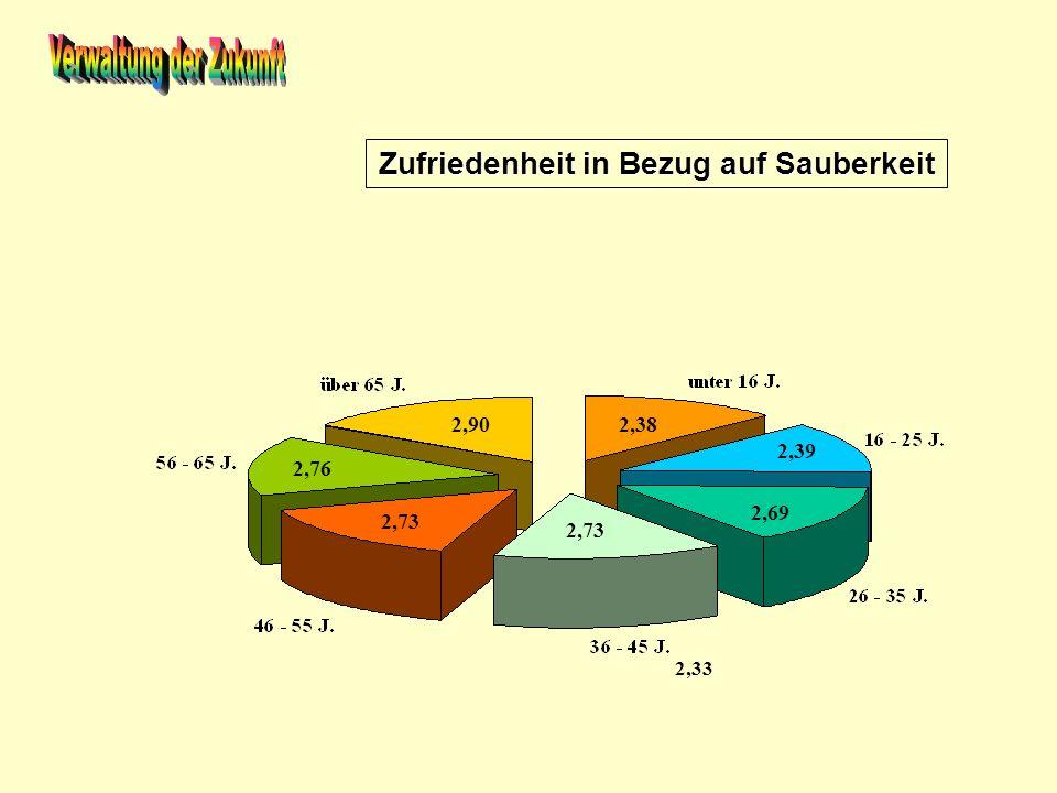 Zufriedenheit in Bezug auf Ausweisung von Natur- und Landschaftsschutzgebieten 2,35 2,53 2,70 2,33 2,38 2,56 2,59 2,68