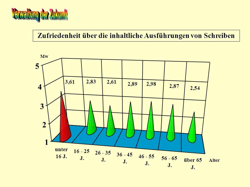 Zufriedenheit in Bezug auf Familiengerechtheit unter 16 J. 16 - 25 J. 26 - 35 J. 36 - 45 J. 46 - 55 J. 56 - 65 J. über 65 J. 1 2 3 4 5 2,40 3,55 3,59