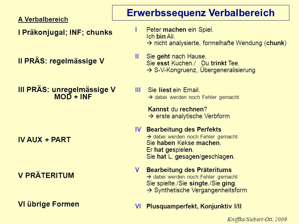Unterricht sprachsensibel gestalten Impulse aus der Sprachförderung Erwerbssequenz Wortstellung (Satzmodelle) Wie ist die Wortstellung im Deutschen (Stellung von Subjekt, Verb, Objekt) .