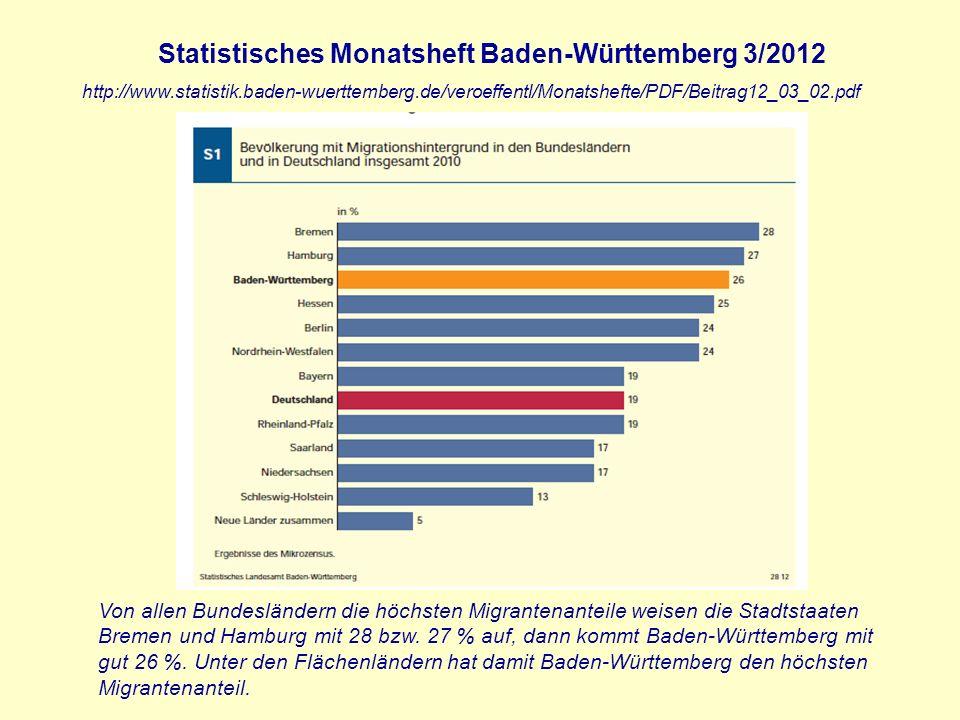 Von allen Bundesländern die höchsten Migrantenanteile weisen die Stadtstaaten Bremen und Hamburg mit 28 bzw. 27 % auf, dann kommt Baden-Württemberg mi