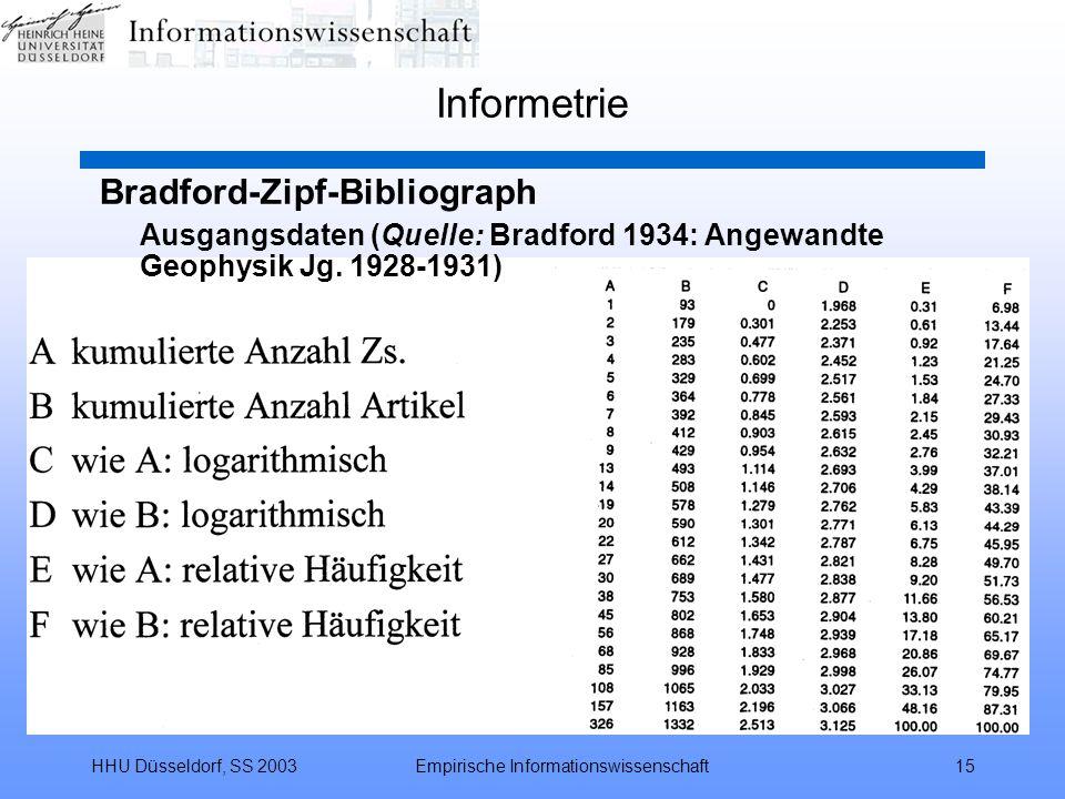 HHU Düsseldorf, SS 2003Empirische Informationswissenschaft15 Informetrie Bradford-Zipf-Bibliograph Ausgangsdaten (Quelle: Bradford 1934: Angewandte Ge