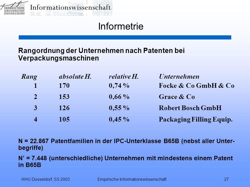 HHU Düsseldorf, SS 2003Empirische Informationswissenschaft27 Informetrie Rangordnung der Unternehmen nach Patenten bei Verpackungsmaschinen Rangabsolu