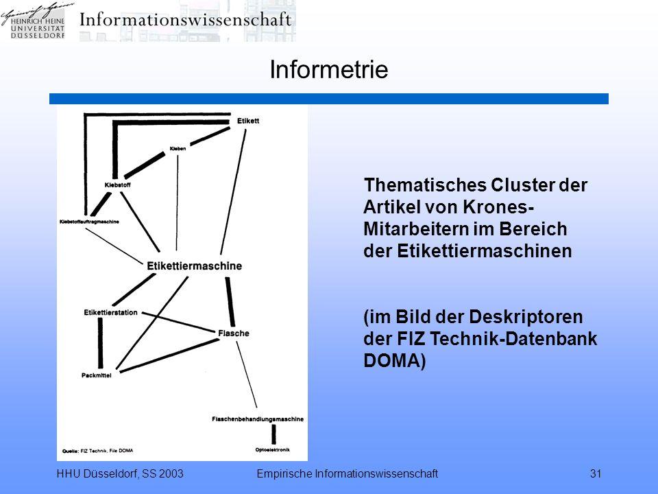 HHU Düsseldorf, SS 2003Empirische Informationswissenschaft31 Informetrie Thematisches Cluster der Artikel von Krones- Mitarbeitern im Bereich der Etik