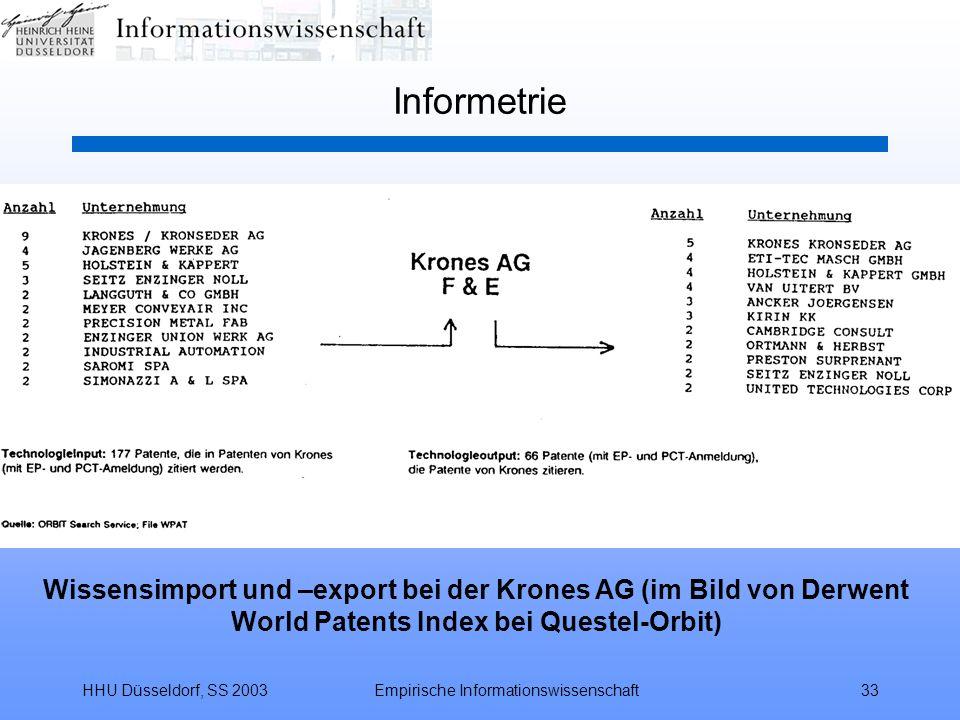 HHU Düsseldorf, SS 2003Empirische Informationswissenschaft33 Informetrie Wissensimport und –export bei der Krones AG (im Bild von Derwent World Patent