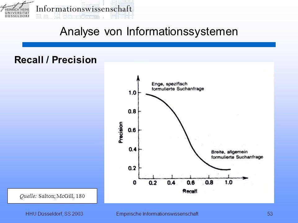 HHU Düsseldorf, SS 2003Empirische Informationswissenschaft53 Analyse von Informationssystemen Recall / Precision Quelle: Salton; McGill, 180