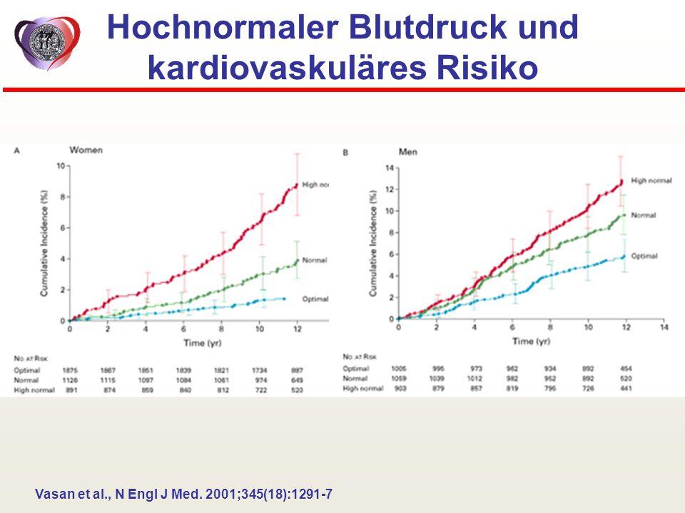 Hochnormaler Blutdruck und kardiovaskuläres Risiko Vasan et al., N Engl J Med. 2001;345(18):1291-7
