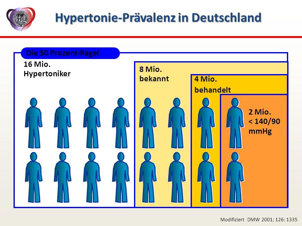 Hypertonie-Prävalenz in Deutschland Modifiziert DMW 2001; 126: 1335 8 Mio. bekannt Die 50 Prozent-Regel 4 Mio. behandelt 16 Mio. Hypertoniker 2 Mio. <