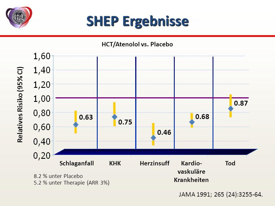 SHEP Ergebnisse Relatives Risiko (95% CI) SchlaganfallKHK HCT/Atenolol vs. Placebo HerzinsuffTod 0.63 0.46 0.68 0.87 Kardio- vaskuläre Krankheiten 0.7