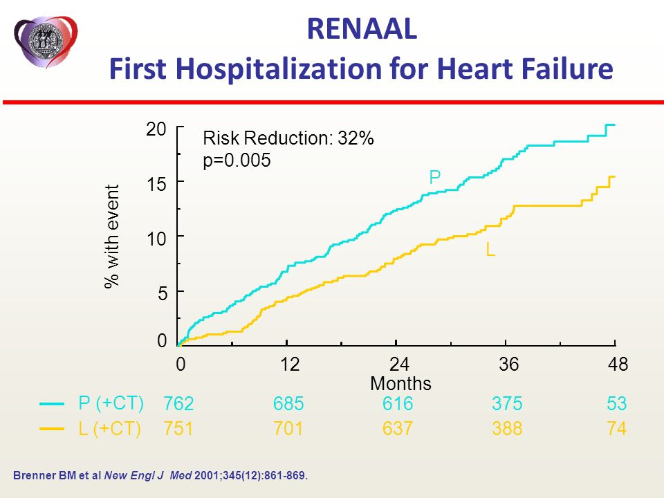 RENAAL First Hospitalization for Heart Failure 012243648 Months 0 5 10 15 20 % with event Risk Reduction: 32% p=0.005 P (+CT) L (+CT) 76268561637553 7