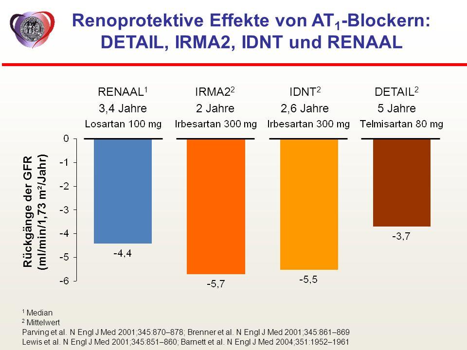 RENAAL 1 Rückgänge der GFR (ml/min/1,73 m²/Jahr) IDNT 2 DETAIL 2 IRMA2 2 3,4 Jahre2 Jahre2,6 Jahre5 Jahre Renoprotektive Effekte von AT 1 -Blockern: D