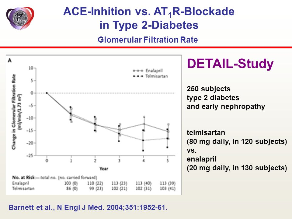 ACE-Inhition vs. AT 1 R-Blockade in Type 2-Diabetes Glomerular Filtration Rate Barnett et al., N Engl J Med. 2004;351:1952-61. 250 subjects type 2 dia