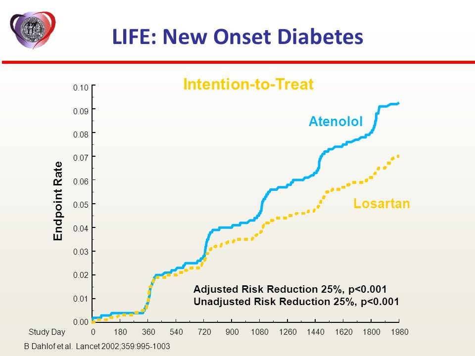 LIFE: New Onset Diabetes Intention-to-Treat Losartan Atenolol Endpoint Rate Study Day 0180360540720900108012601440162018001980 0.00 0.01 0.02 0.03 0.0