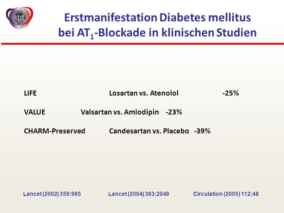 LIFELosartan vs. Atenolol-25% VALUE Valsartan vs. Amlodipin-23% CHARM-Preserved Candesartan vs. Placebo-39% Erstmanifestation Diabetes mellitus bei AT