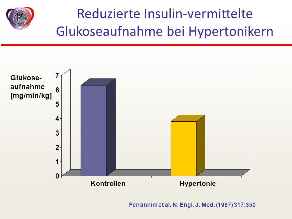 Reduzierte Insulin-vermittelte Glukoseaufnahme bei Hypertonikern Glukose- aufnahme [mg/min/kg] Ferrannini et al. N. Engl. J. Med. (1987) 317:350 0 1 2