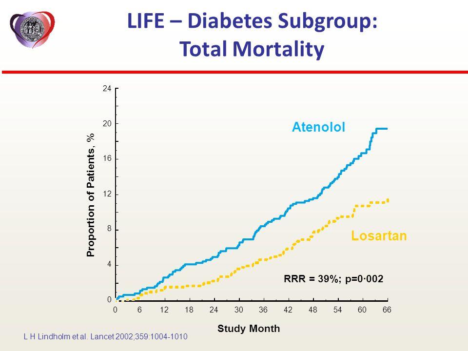 0612182430364248546066 Study Month Proportion of Patients, % 24 20 16 12 8 4 0 RRR = 39%; p=0·002 LIFE – Diabetes Subgroup: Total Mortality Losartan A