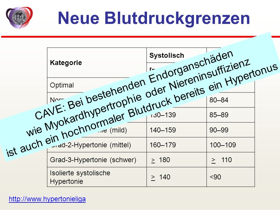 Neue Blutdruckgrenzen Kategorie SystolischDiastolisch [mmHg] Optimal<120<80 Normal120–12980–84 Hoch normal130–13985–89 Grad-1-Hypertonie (mild)140–159