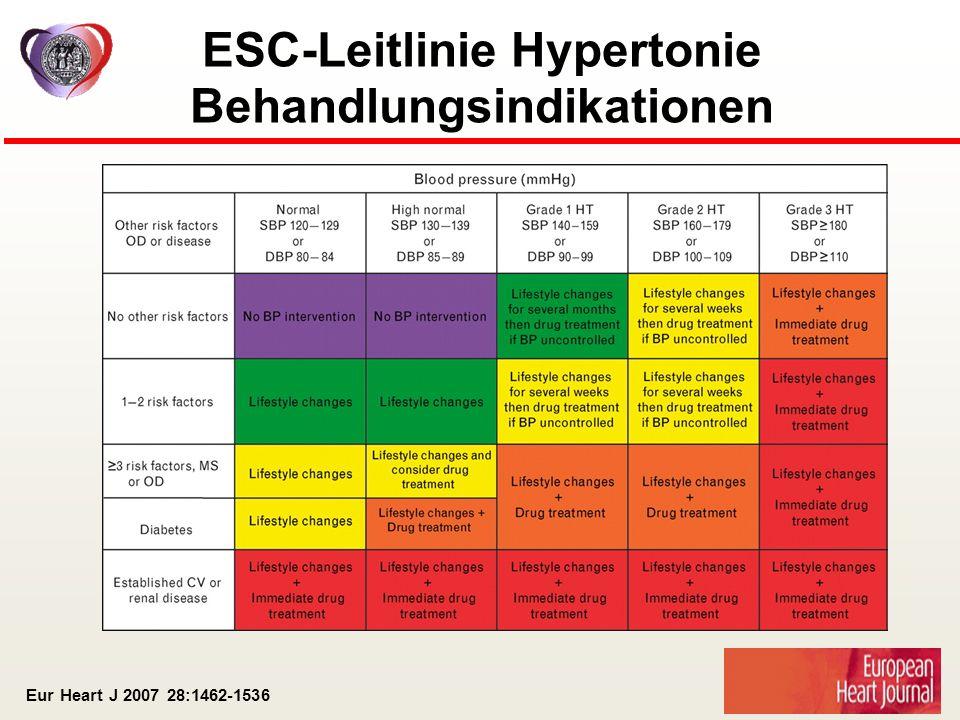 Eur Heart J 2007 28:1462-1536 ESC-Leitlinie Hypertonie Behandlungsindikationen