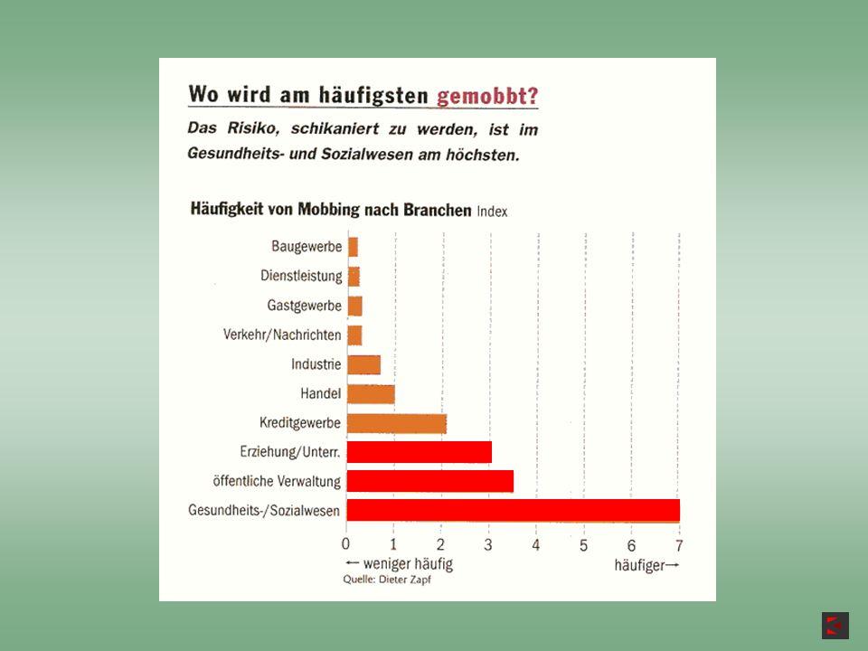 Problem - Kaskade Aggression / Bedrohung Alarmzustand Dauer-Alarm Angst Rückzug Alkohol / Drogen Kampfbereitschaft Fluchtbereitschaft Fluchtbereit- schaft Psych.