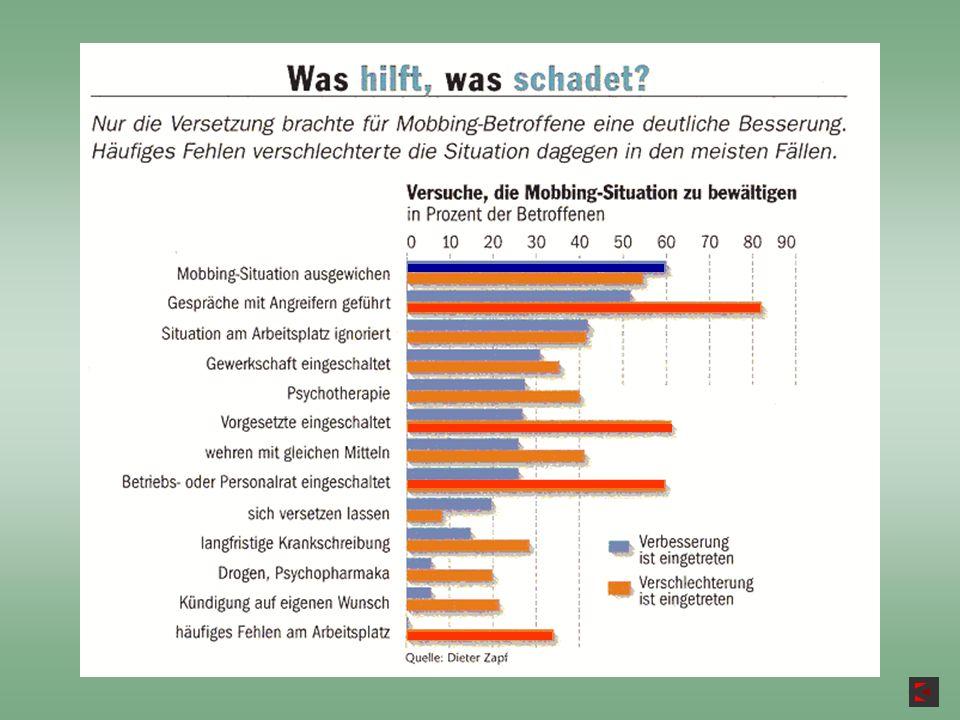 www.ipsm-giessen.de www.schueler-mobbing.de www.mobbing-zentrale.com www.mobbing-am-arbeitsplatz.de www.vpsm.de www.mobbing-net.de