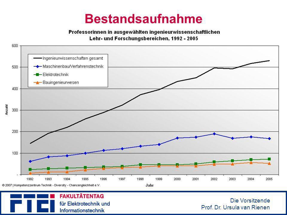 Die Vorsitzende Prof. Dr. Ursula van Rienen Bestandsaufnahme Quelle: Kompetenzzentrum Technik – Diversity – Chancengleichheit e.V., www.kompetenzz.de