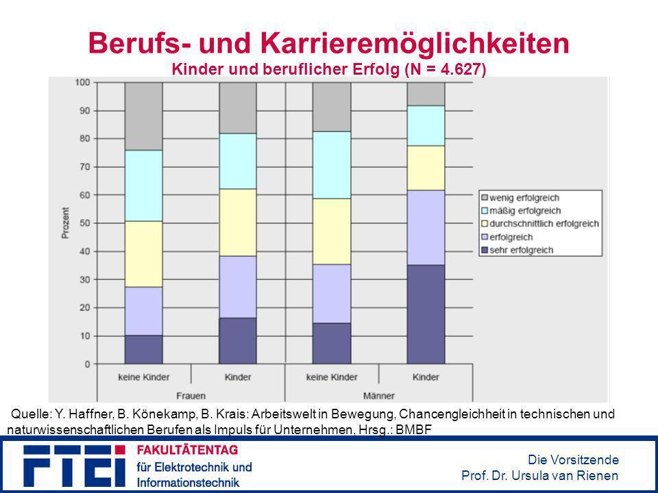 Die Vorsitzende Prof. Dr. Ursula van Rienen Berufs- und Karrieremöglichkeiten Quelle: Y. Haffner, B. Könekamp, B. Krais: Arbeitswelt in Bewegung, Chan