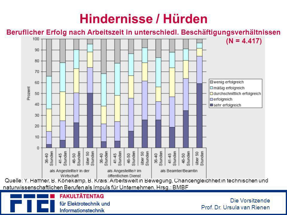 Die Vorsitzende Prof. Dr. Ursula van Rienen Hindernisse / Hürden Quelle: Y. Haffner, B. Könekamp, B. Krais: Arbeitswelt in Bewegung, Chancengleichheit
