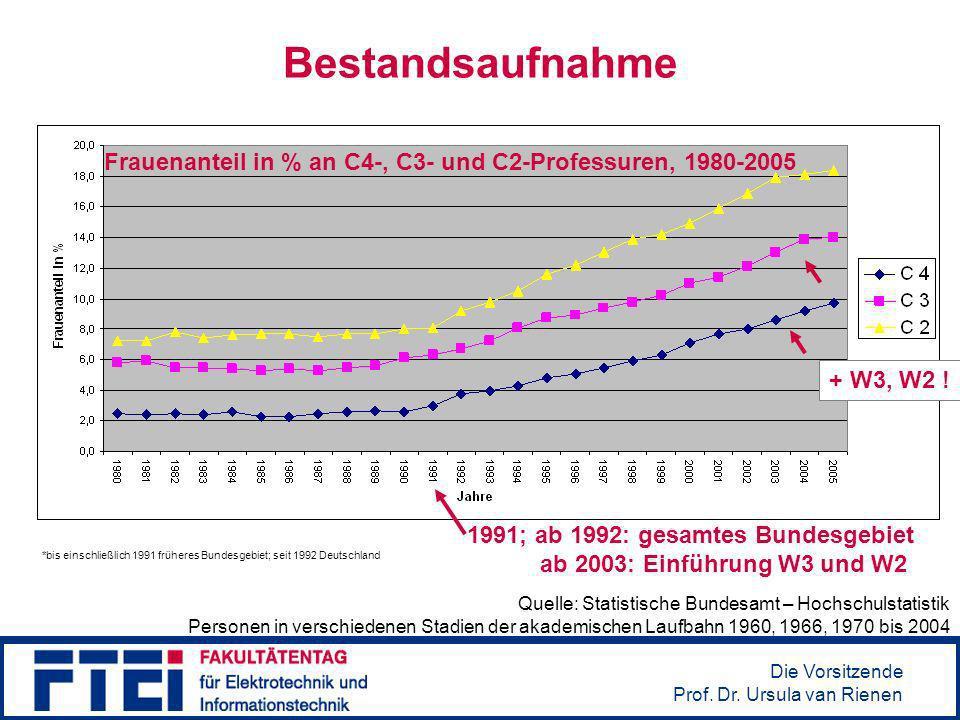 Die Vorsitzende Prof. Dr. Ursula van Rienen Bestandsaufnahme Quelle: Statistische Bundesamt – Hochschulstatistik Personen in verschiedenen Stadien der