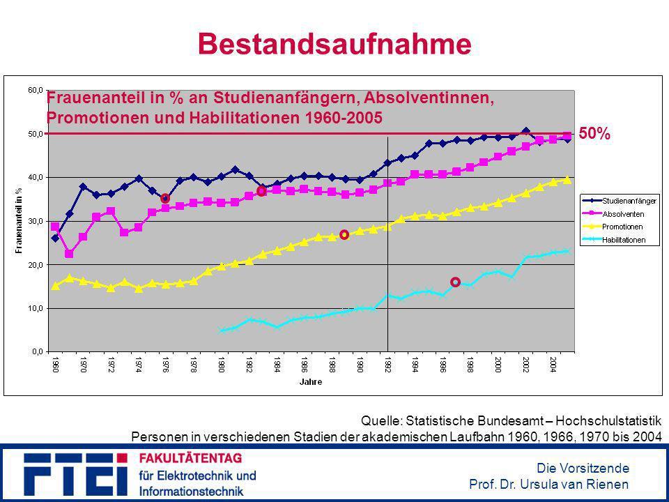 Die Vorsitzende Prof.Dr. Ursula van Rienen Berufs- und Karrieremöglichkeiten Quelle: Y.