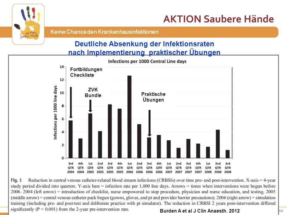 www.aktion-sauberehaende.de | ASH 2011 - 2013 Bettenführende Einrichtungen Keine Chance den Krankenhausinfektionen Burden A et al J Clin Anaesth. 2012