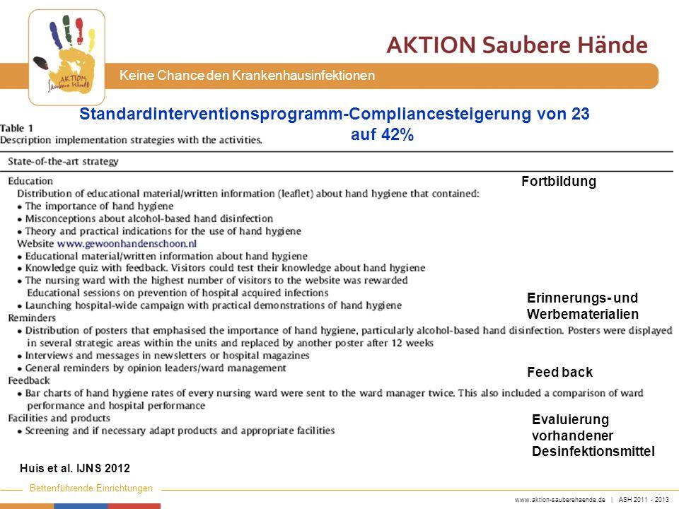 www.aktion-sauberehaende.de | ASH 2011 - 2013 Bettenführende Einrichtungen Keine Chance den Krankenhausinfektionen Huis et al. IJNS 2012 Standardinter