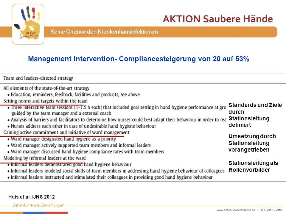www.aktion-sauberehaende.de | ASH 2011 - 2013 Bettenführende Einrichtungen Keine Chance den Krankenhausinfektionen Huis et al. IJNS 2012 Management In
