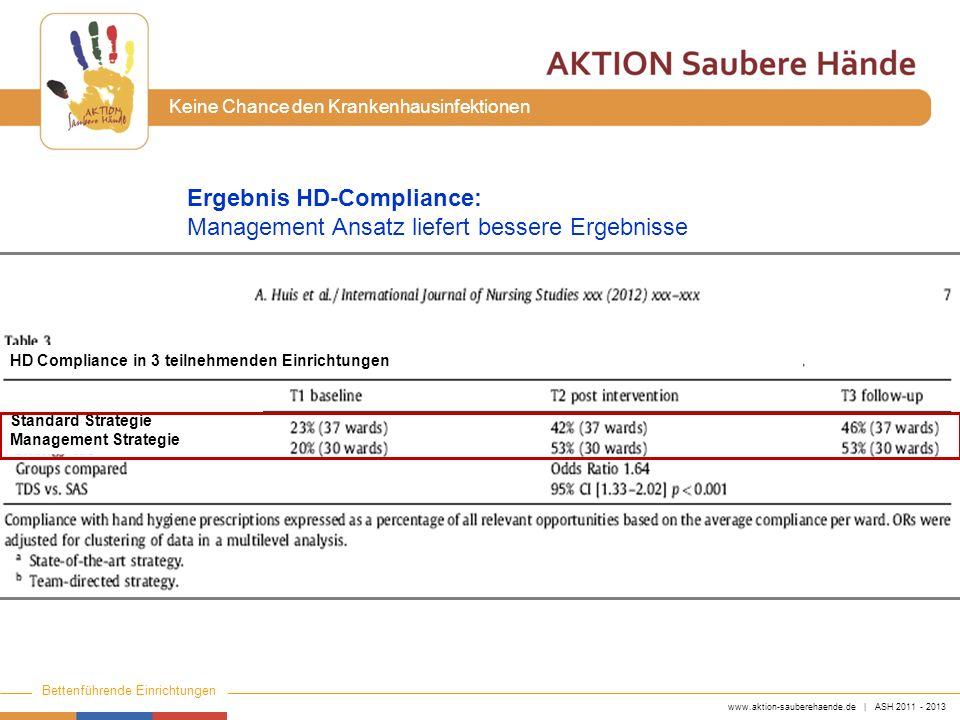 www.aktion-sauberehaende.de | ASH 2011 - 2013 Bettenführende Einrichtungen Keine Chance den Krankenhausinfektionen Ergebnis HD-Compliance: Management