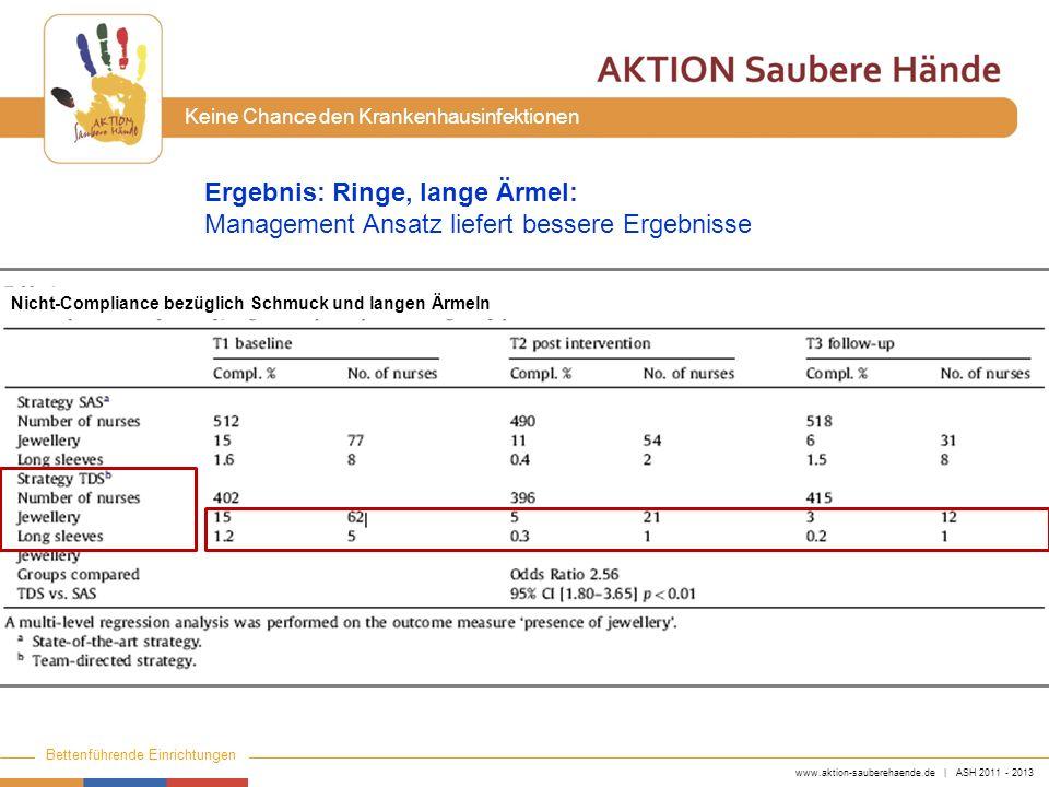 www.aktion-sauberehaende.de | ASH 2011 - 2013 Bettenführende Einrichtungen Keine Chance den Krankenhausinfektionen Ergebnis: Ringe, lange Ärmel: Manag