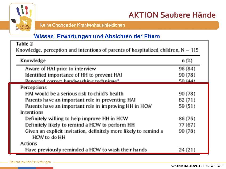 www.aktion-sauberehaende.de | ASH 2011 - 2013 Bettenführende Einrichtungen Keine Chance den Krankenhausinfektionen Wissen, Erwartungen und Absichten d