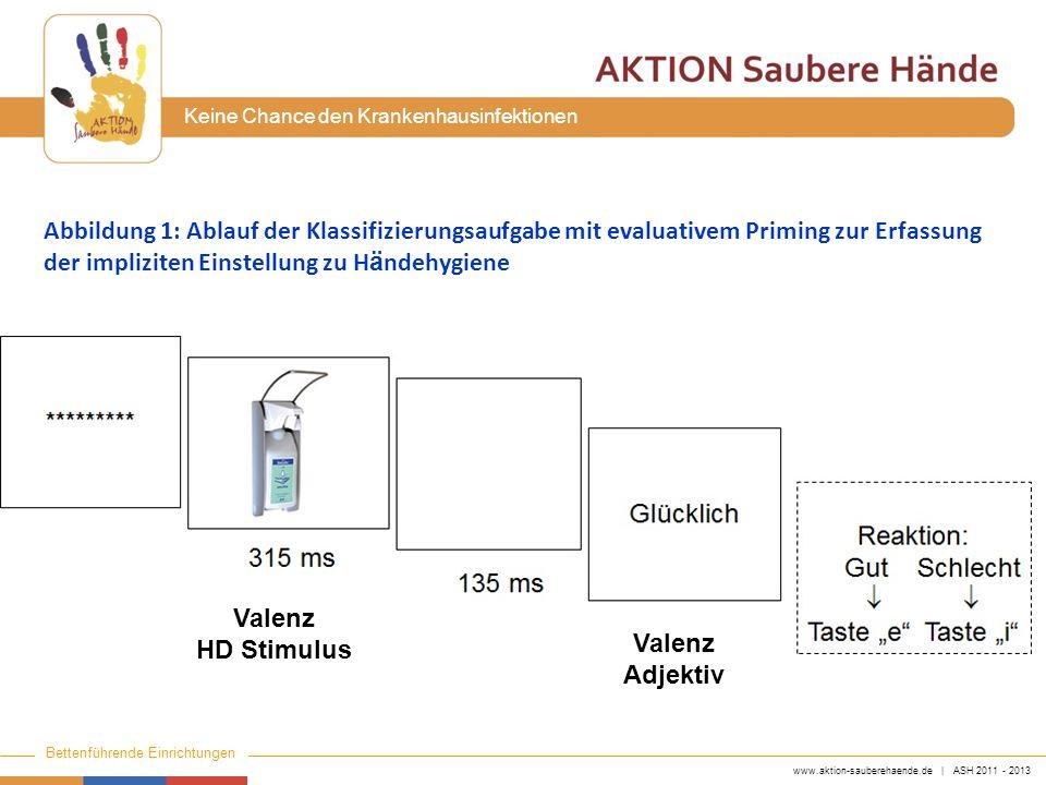 www.aktion-sauberehaende.de | ASH 2011 - 2013 Bettenführende Einrichtungen Keine Chance den Krankenhausinfektionen Abbildung 1: Ablauf der Klassifizie